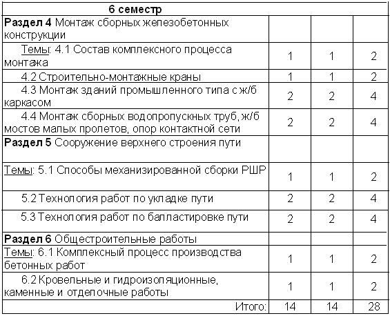 Министерство транспорта Российской Федерации 0x01 graphic
