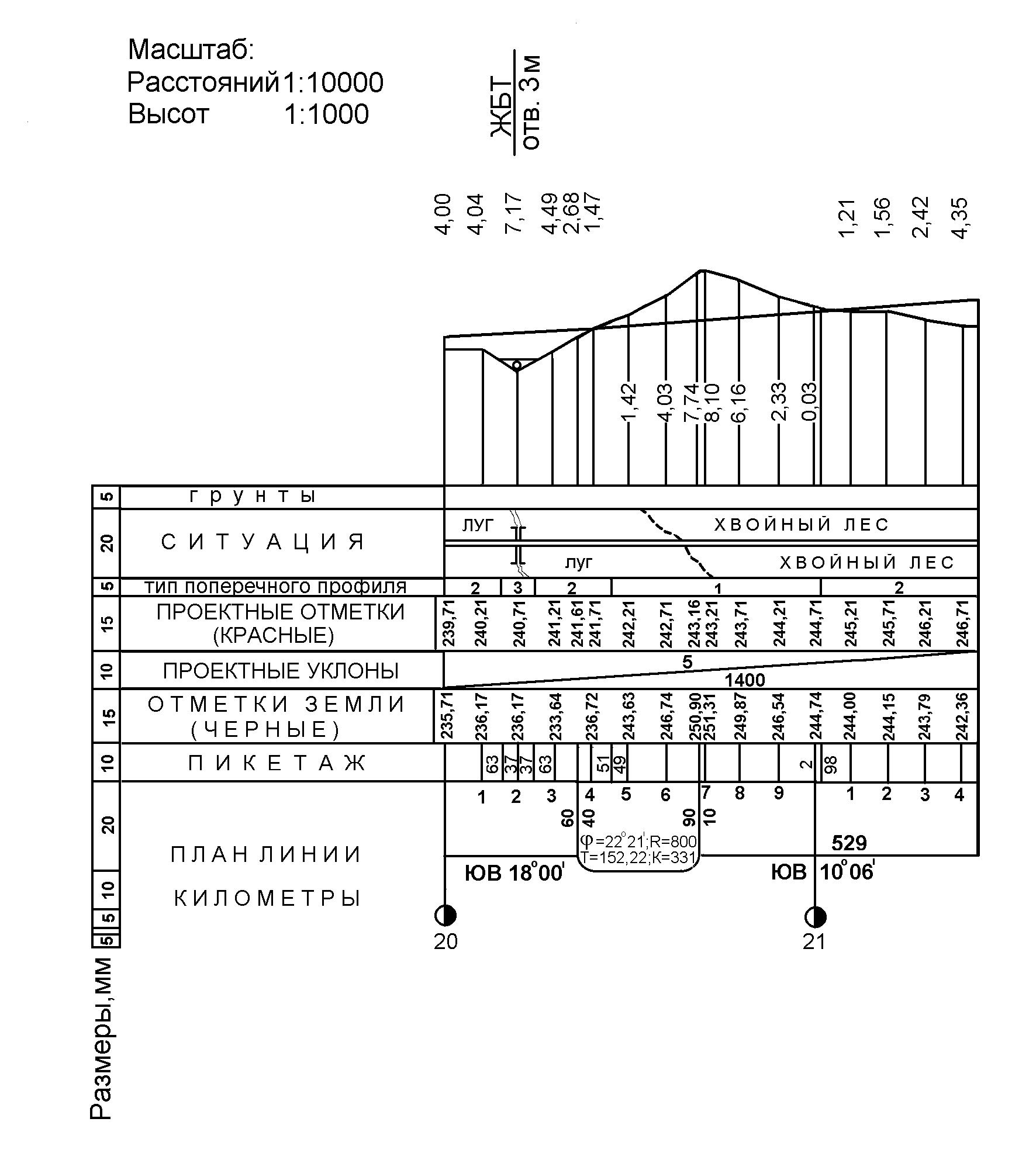 продольный профиль ж.д пути схема