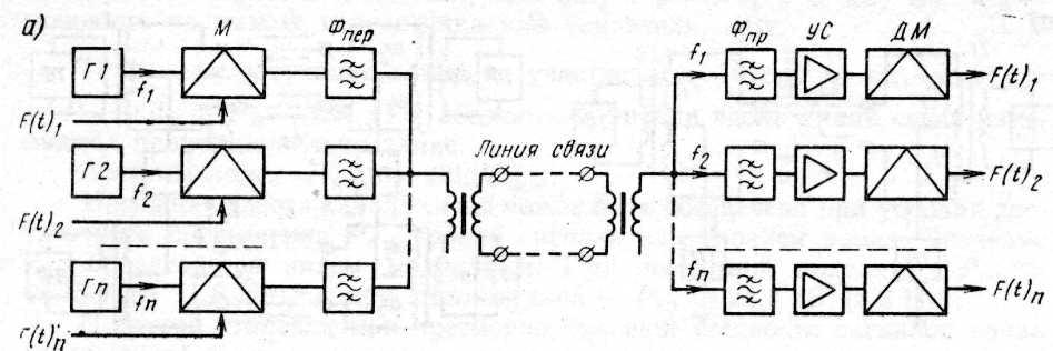Структурная схема (а) и