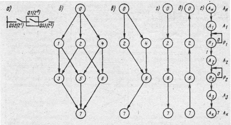 граф-схема алгоритма (е)