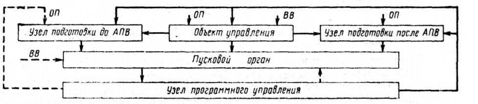 12.1 Структурная схема АПВ