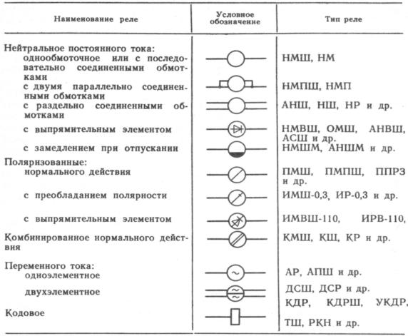 Условные графические обозначения реле в электрических схемах.