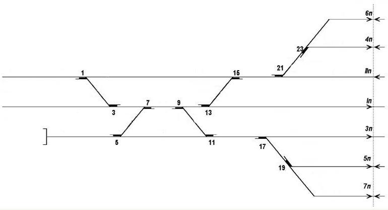 Рис. 3 Нумерация стрелок